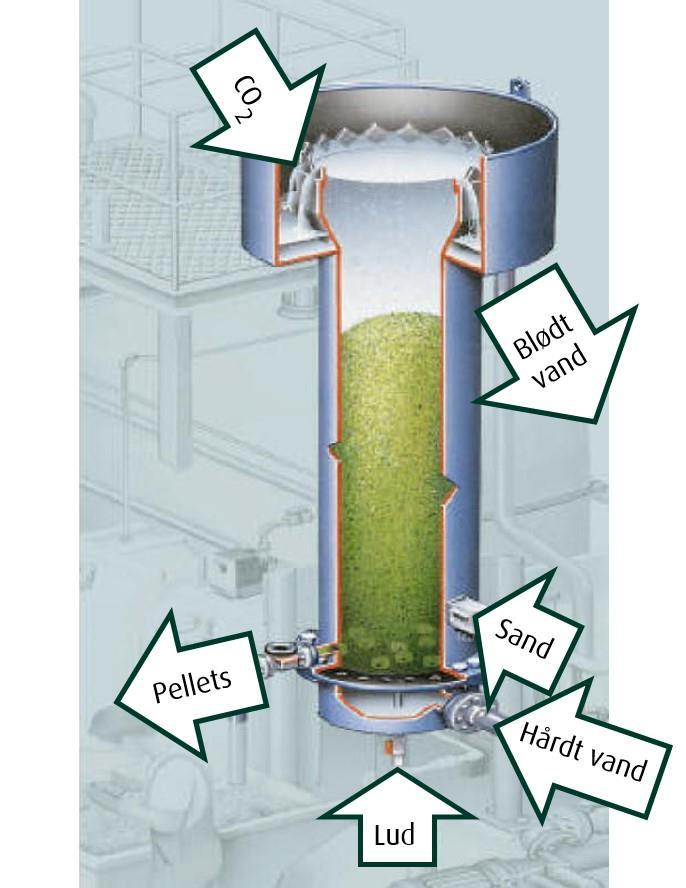Filtrering af vand kalk